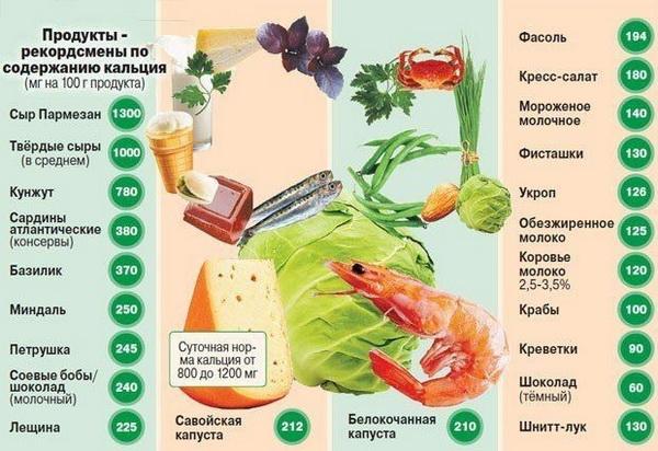 Питание при переломе руки: белки, аминокислоты и минералы, что нельзя есть при травме