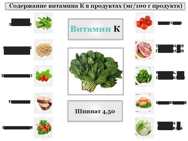 Витамины группы K